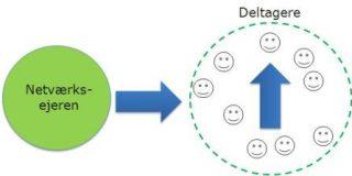 Evaluér vidensflowet i dit netværk - stemmer det faktiske og ønskede flow overens?