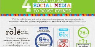 4 måder at booste dit event med 4 sociale medier