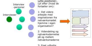 Evaluer netværket med refleksiv samtale